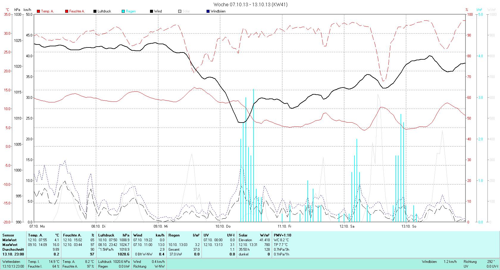 KW 41 Tmin  4.1°C, Tmax 16.0°C, Sonne 19:52h, Niederschlag 37.0mm/2