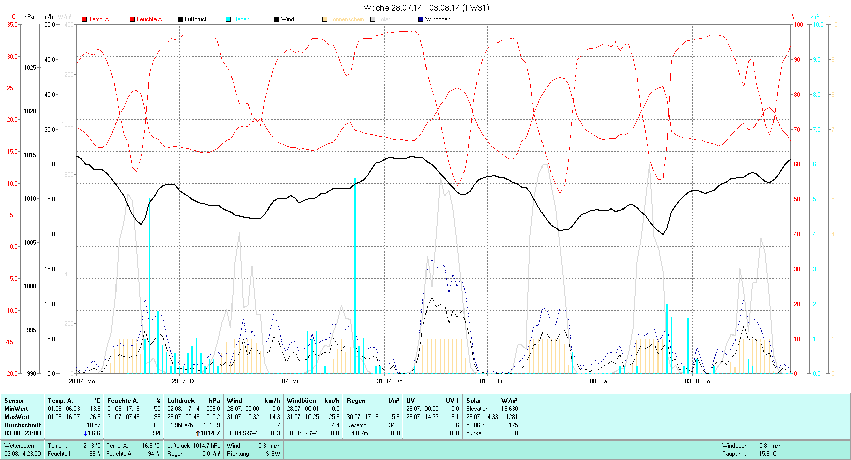 KW 31 Tmin 13.6°C, Tmax 26.9°C, Sonne 53:06h, Niederschlag 34.0mm/2