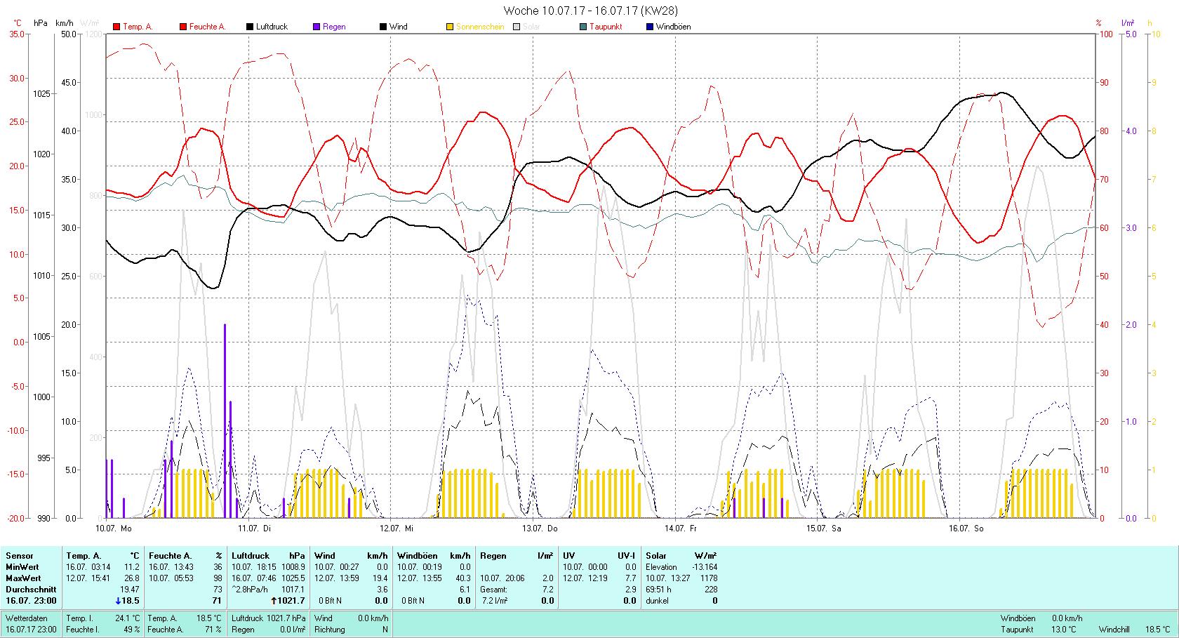 KW 28 Tmin 11.2°C, Tmax 26.8°C, Sonne 69:51 h Niederschlag 7.2 mm2