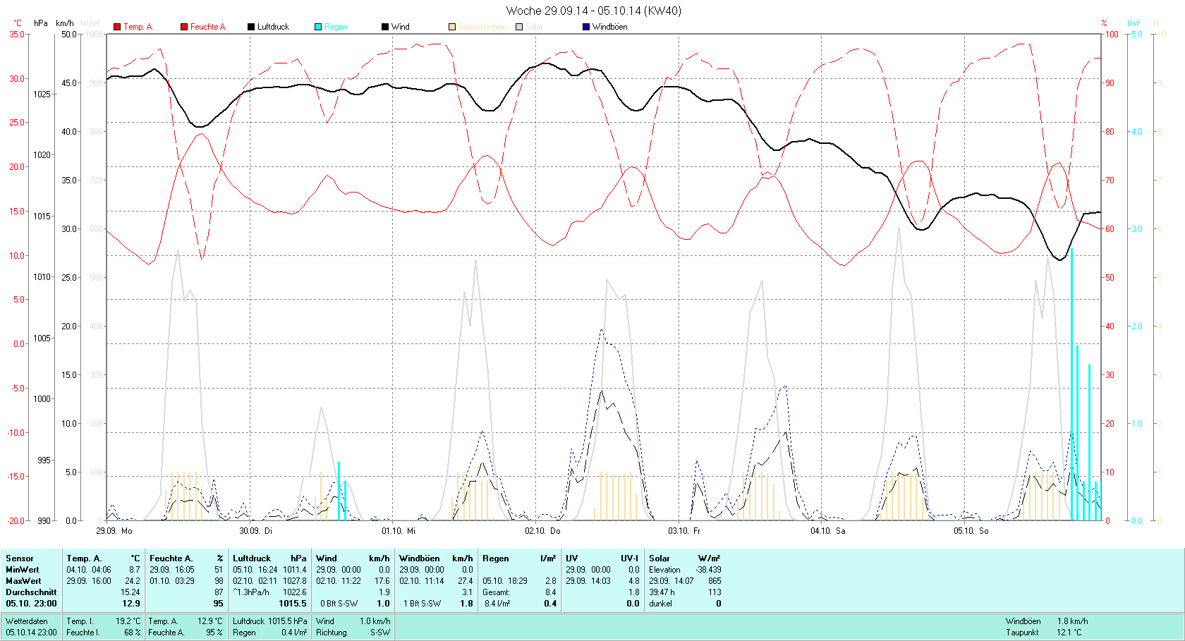 KW 40 Tmin  8.7°C, Tmax 24.2°C, Sonne 39:47h, Niederschlag 8.4mm/2