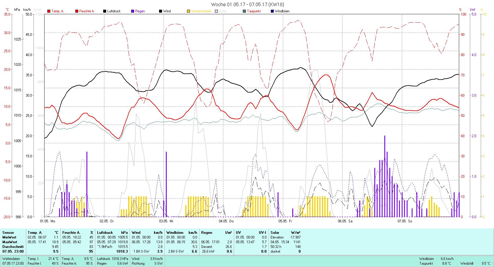 KW 18 Tmin 1.1°C, Tmax 18.9°C, Sonne 50:32h, Niederschlag 26.6mm/2