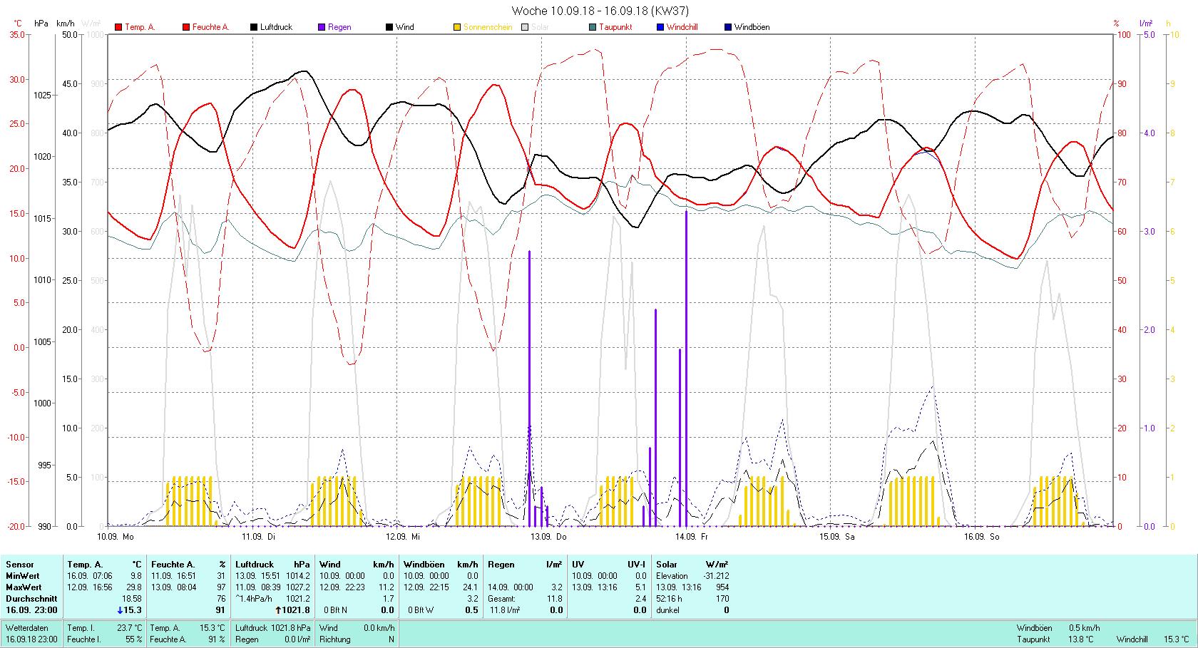 KW 37 Tmin 9.8°C, Tmax 29.8°C, Sonne 52:16 h Niederschlag 11.8 mm2