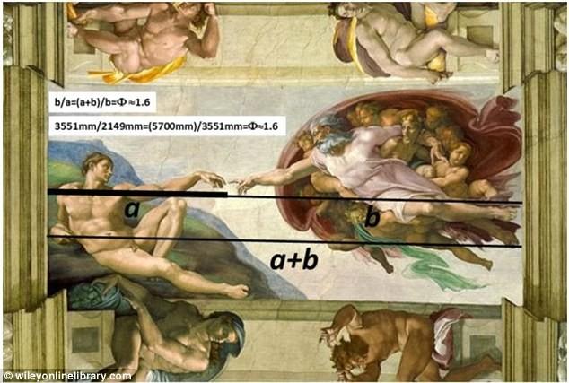 Буонарроти Микеланджело. Сотворение Адама. Возрождение. Золотое сечение. Секстимнскя Капелла