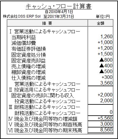 キャッシュ・フロー計算書のサンプルイメージ