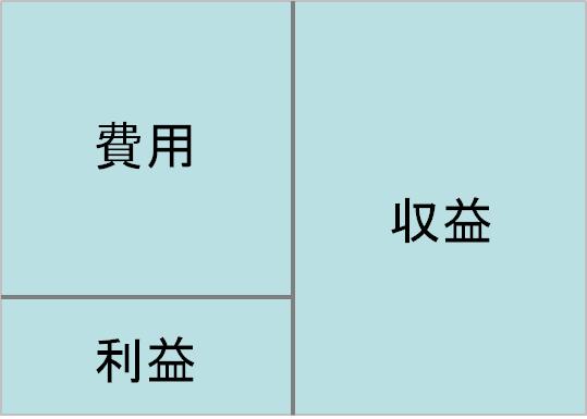 損益計算書イメージ