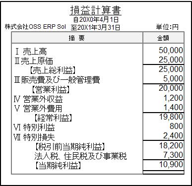 損益計算書のサンプル