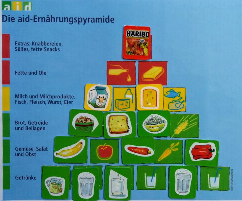 Workshop zum Thema Ernährungspyramide