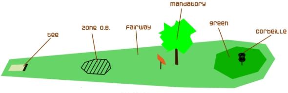 Modèle classique d'un trou de disc golf