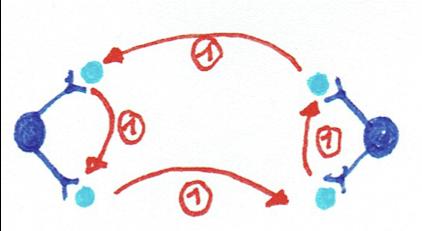 4-Ball Passing