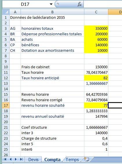 Lafeuille compta calcule votre revenu horaire, les charges horaires du cabinet.