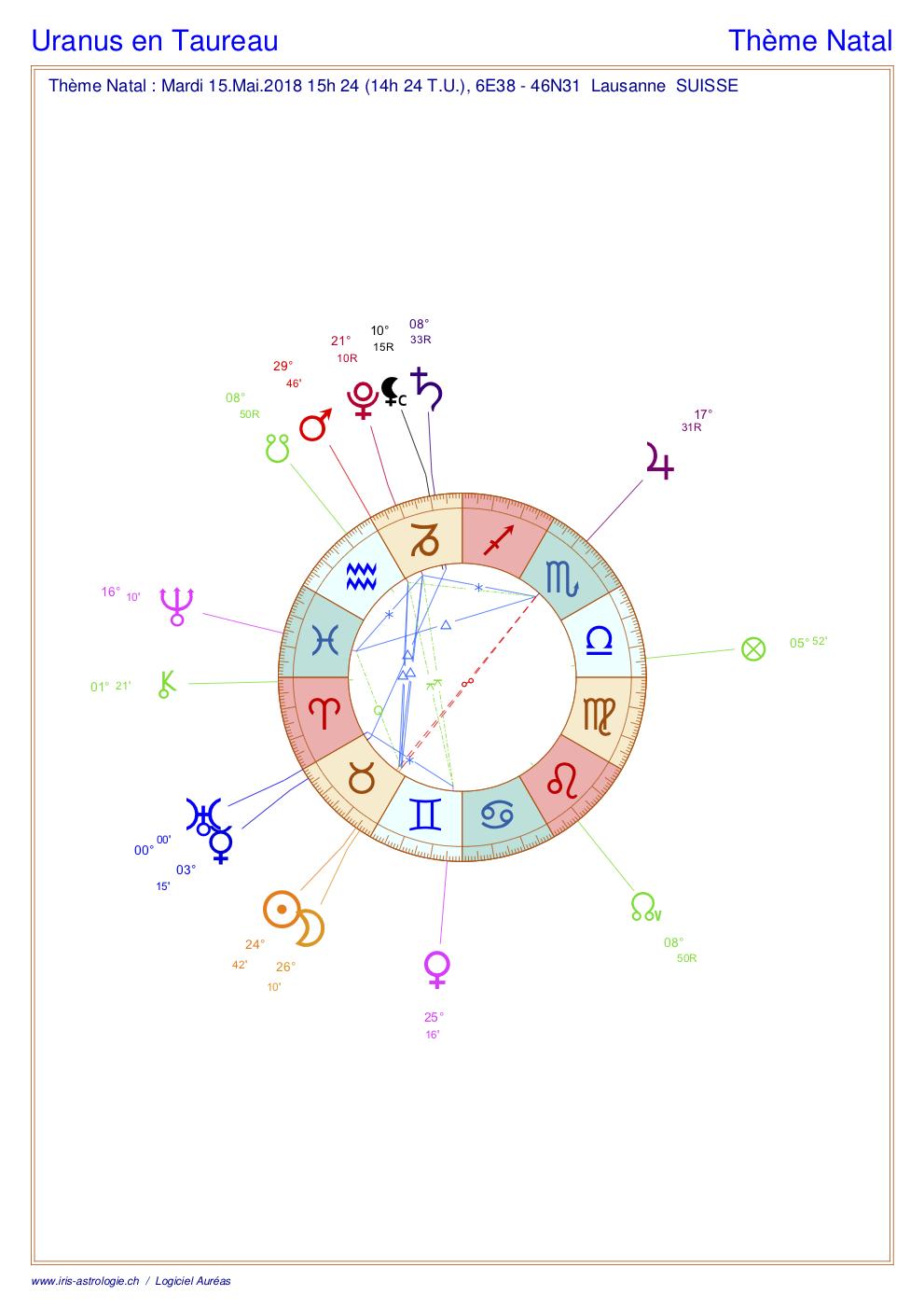 Entrée d'Uranus en Taureau : le thème astral (carte du ciel astrologique)