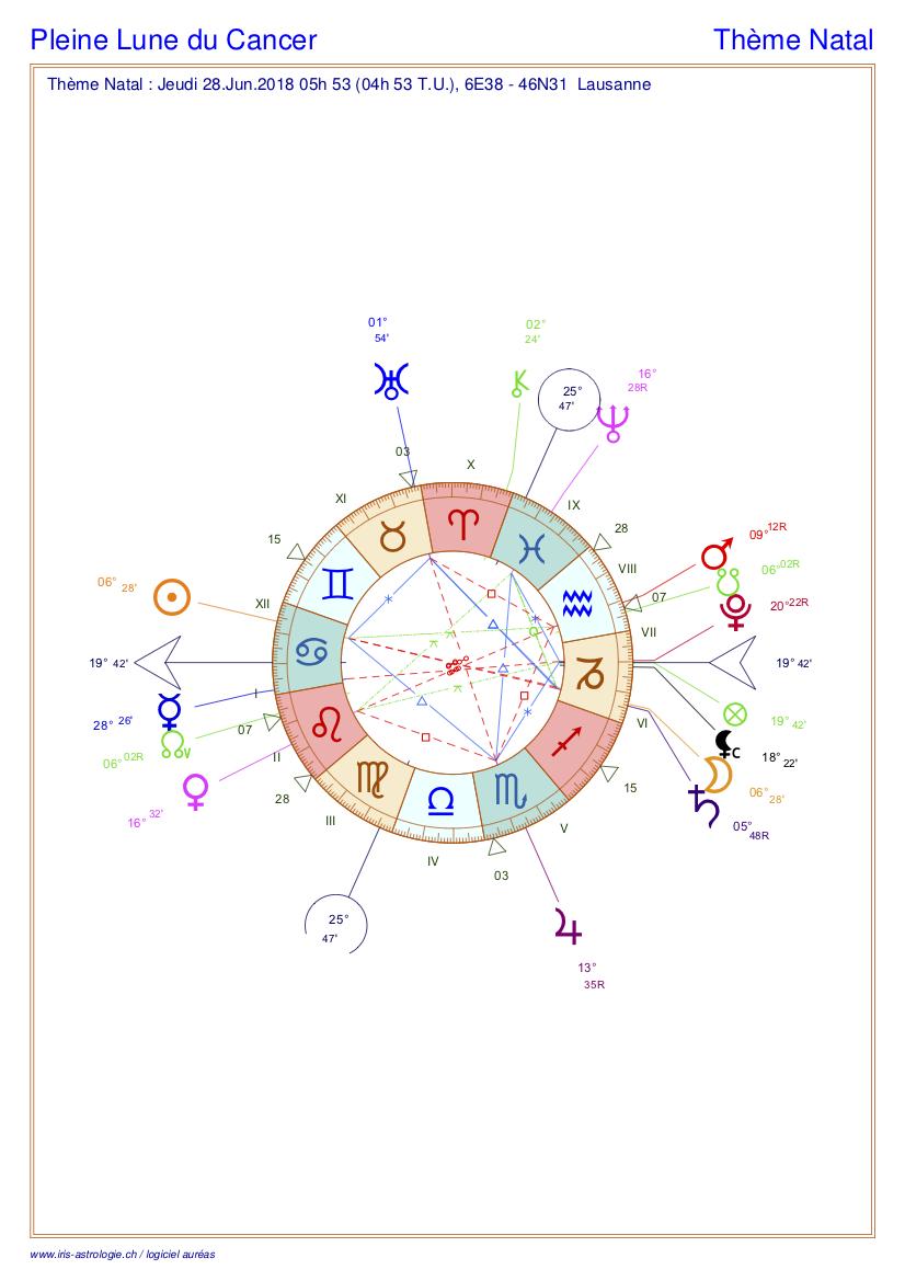 Thème astral de la pleine Lune du Cancer 2018 (carte du ciel)