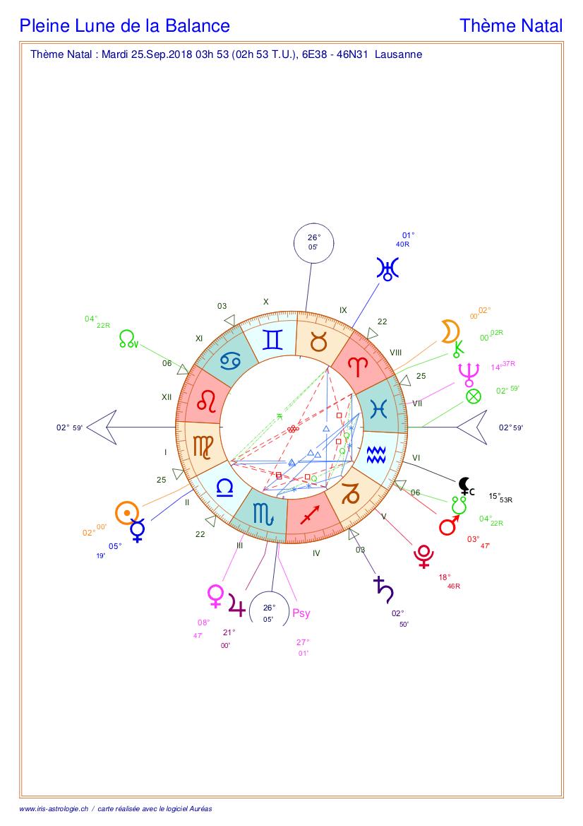 Carte du ciel de la pleine Lune de la Balance (thème astral)