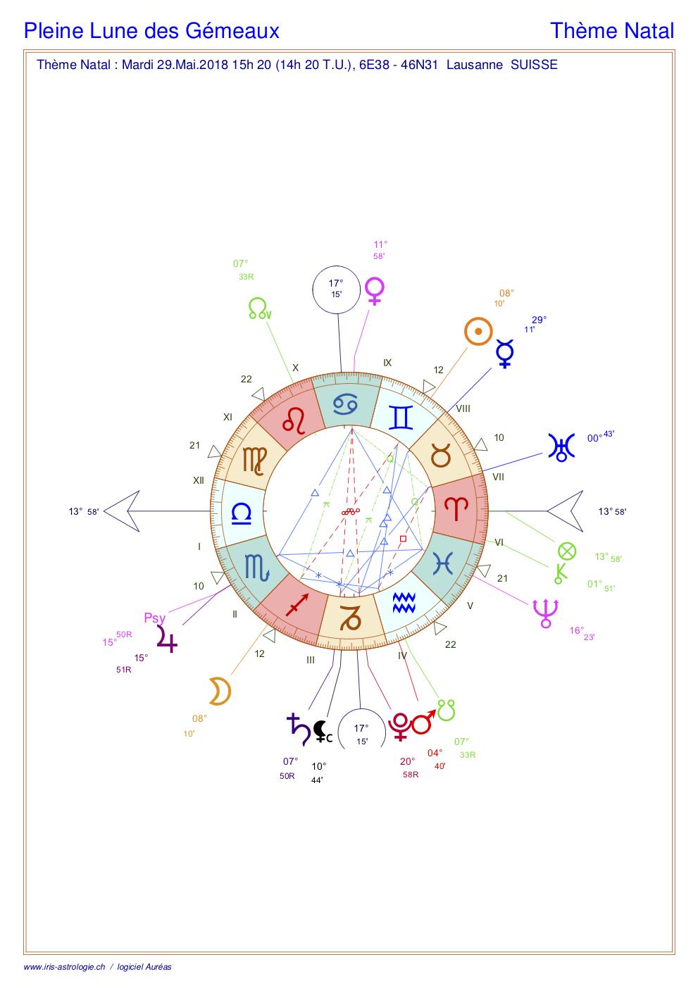 Carte du ciel astrologique de la pleine Lune des Gémeaux (thème astral)