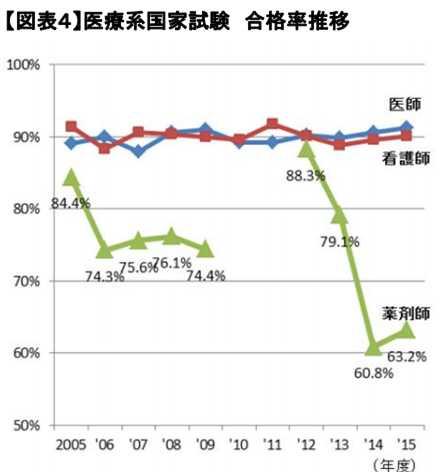医療系国家試験 合格率推移のグラフ