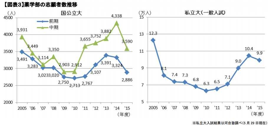 薬学部の志願者数推移のグラフ