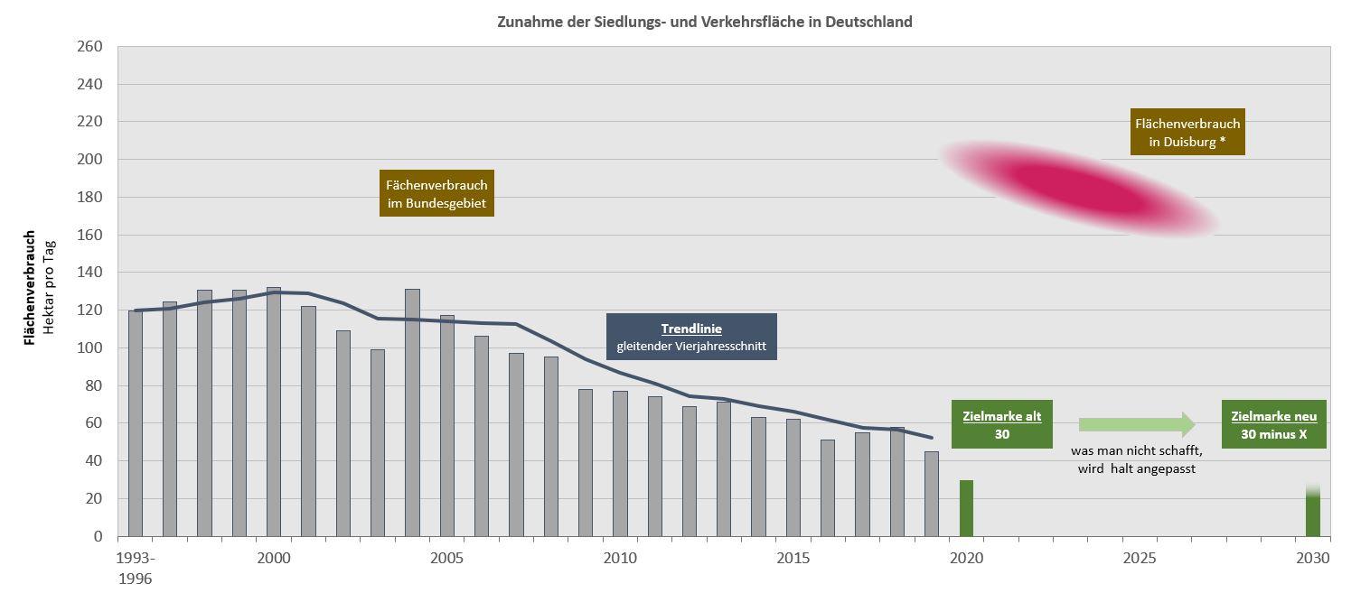 Quelle: Statistisches Bundesamt (Werte für Duisburg berechnet durch NABU)