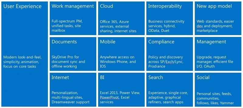 Fig.: New features and improvements in Microsoft SharePoint 2013