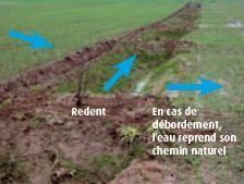 Schéma de fonctionnement : (source fiche érosion CA76 et AREAS)