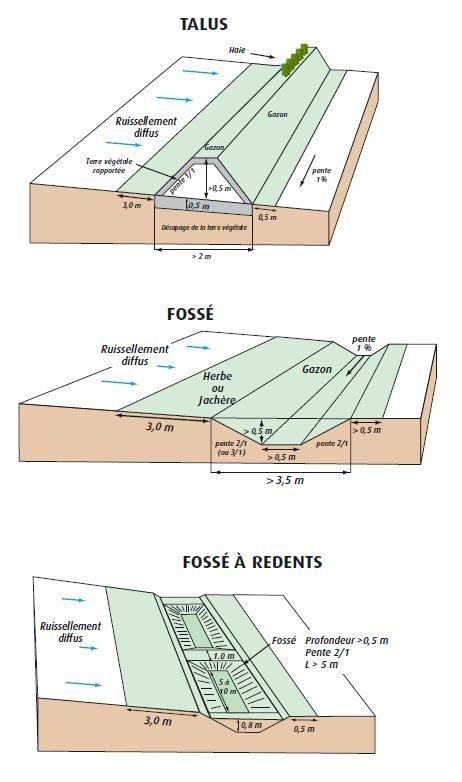 Schéma issu de la fiche n° 15 réalisée par l'AREAS et la Chambre d'Agriculture de Seine-Maritime.