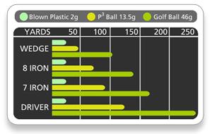 Distances Balle almostgolf.fr lyon street golf