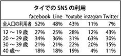タイ人のSNS年代別利用率