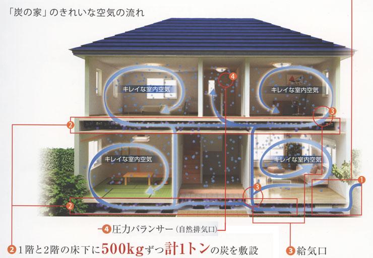 福島県会津喜多方の炭の家 建築(新築・リフォーム)福島県唯一の認可店炭の家きれいな空気の流れ