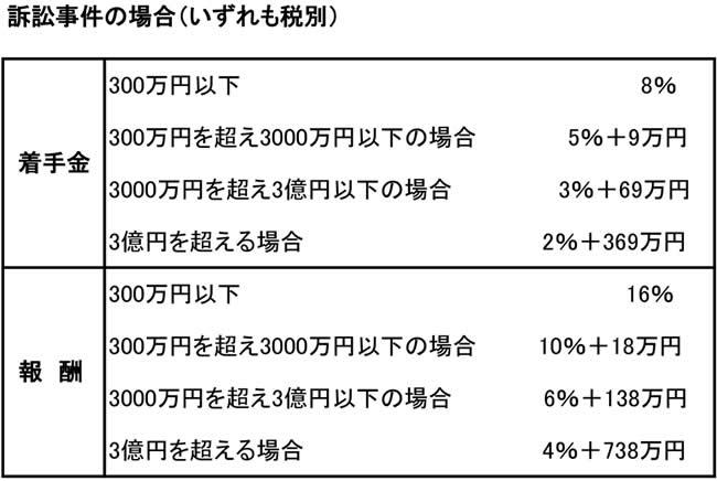 着手金・報酬の詳細 - kusakabe-law ページ!
