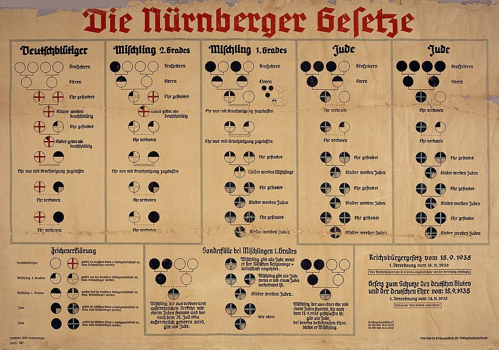 Gráfico publicado en el año 1935 por gobierno nazi alemán explicando los esquemas familiares que determinaban la limpieza de sangre.