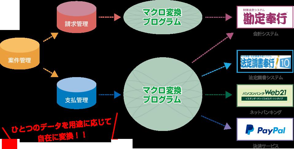 ひとつのデータを用途に応じて自在に変換!働くDB→マクロ変換プログラム→勘定奉行、法定調書奉行、ネットバンキング、PayPalなど
