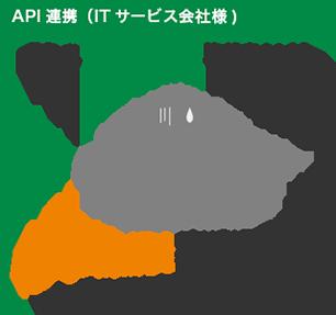 API連携(ITサービス会社様)「もぉ二重入力作業やめたい」APIで連携!働くDBで一括管理を実現!