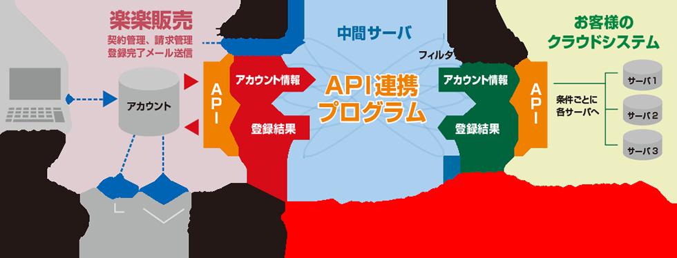 API連携プログラムを使うことで、アカウント情報の入力作業は1度だけ!登録情報は働くDBで一括管理