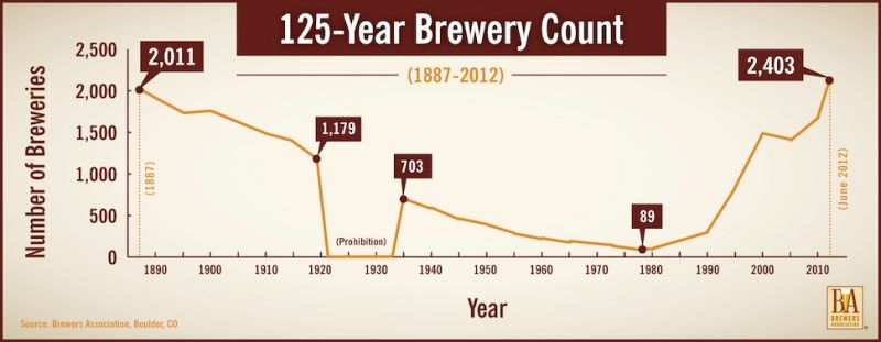 Brauereien,USA,Entwicklung,Craftbeer