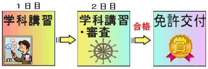 1級小型船舶操縦士免許 ステップアップコース