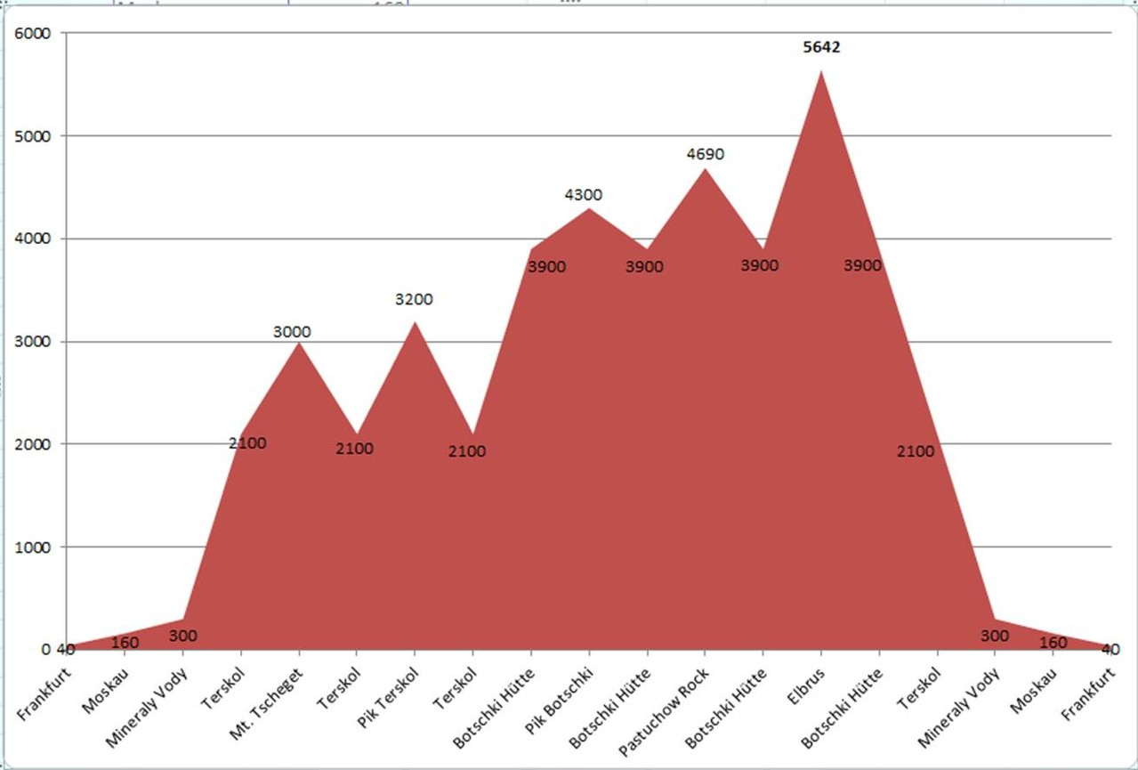 Grafik der Höhe