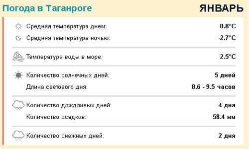 погода в Таганроге в январе