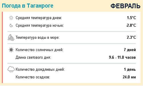 погода в таганроге в феврале