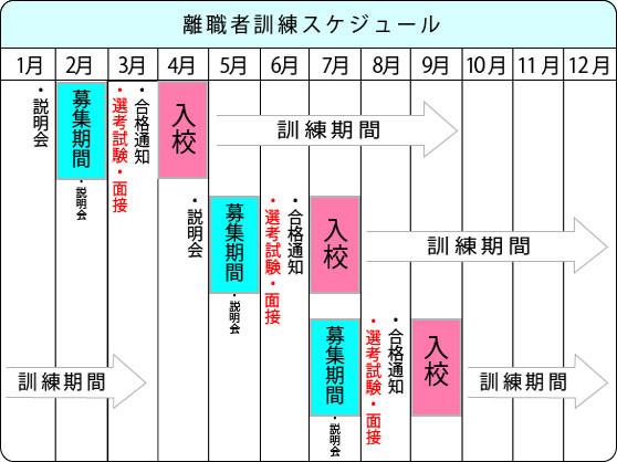 他にも、10月、1月、3月と入校時期があります。