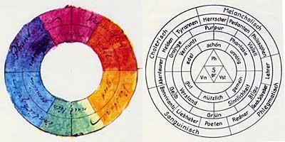 Goethes Farbkreis bildet die Basis für die Gestaltung der Tonflaschen.