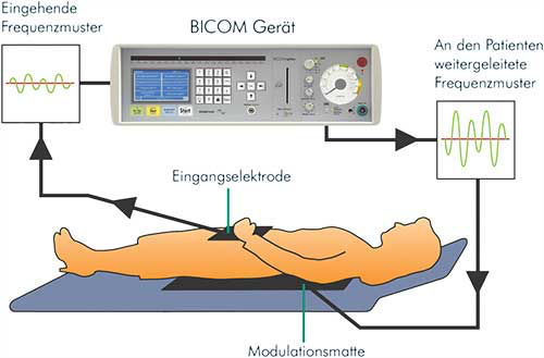 BRT Bioresonanz BICOM optima mobil
