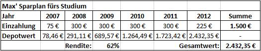 ETF-Sparplan Nasdaq100 Rendite Beispiel Tabelle