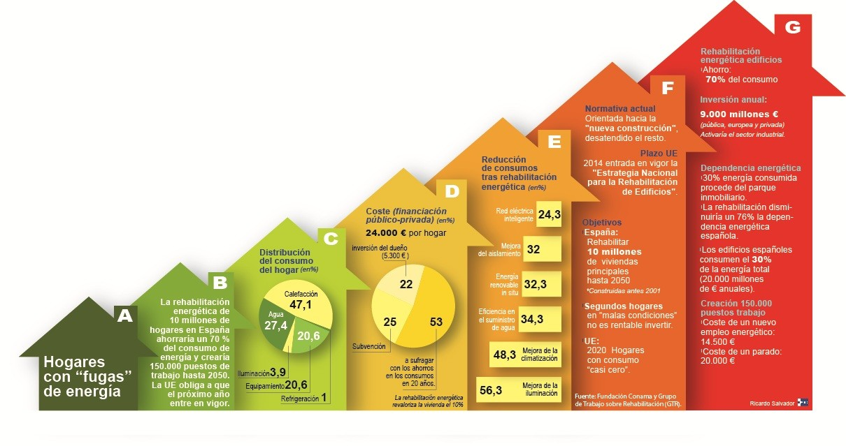 La rehabilitación energética ahorraria un 70 % del consumo