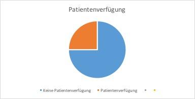 Diagramm Patientenverfügung