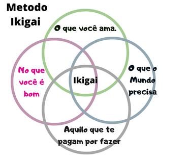 sentido de vida- Diagrama da ikigai-