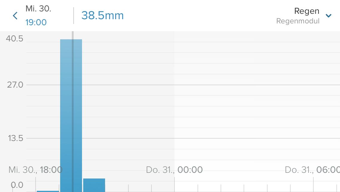 Niederschlagsmessung Rohracherstr. 9: 38.5 mm von 19-20 Uhr/3.4 mm ab 20 Uhr= Total 41.9 Liter Wasser pro Quadratmeter