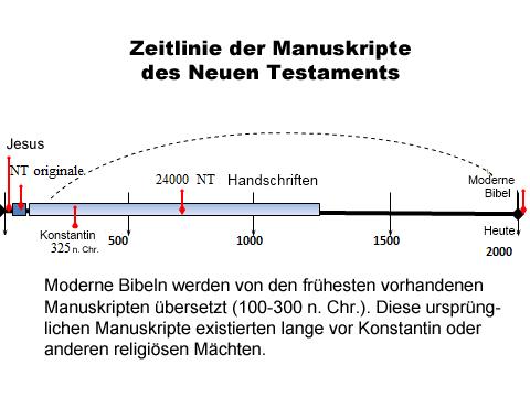 Die neuen Testamentsmanuskripte datieren