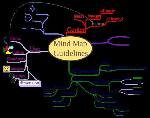 Sample Mind Map