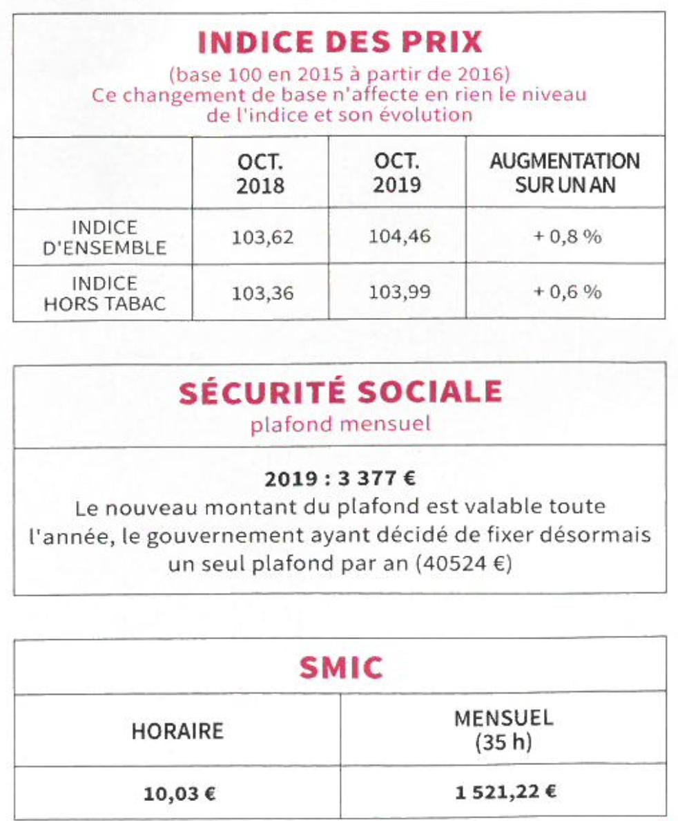Indice des prix - Sécurité sociale - SMIC