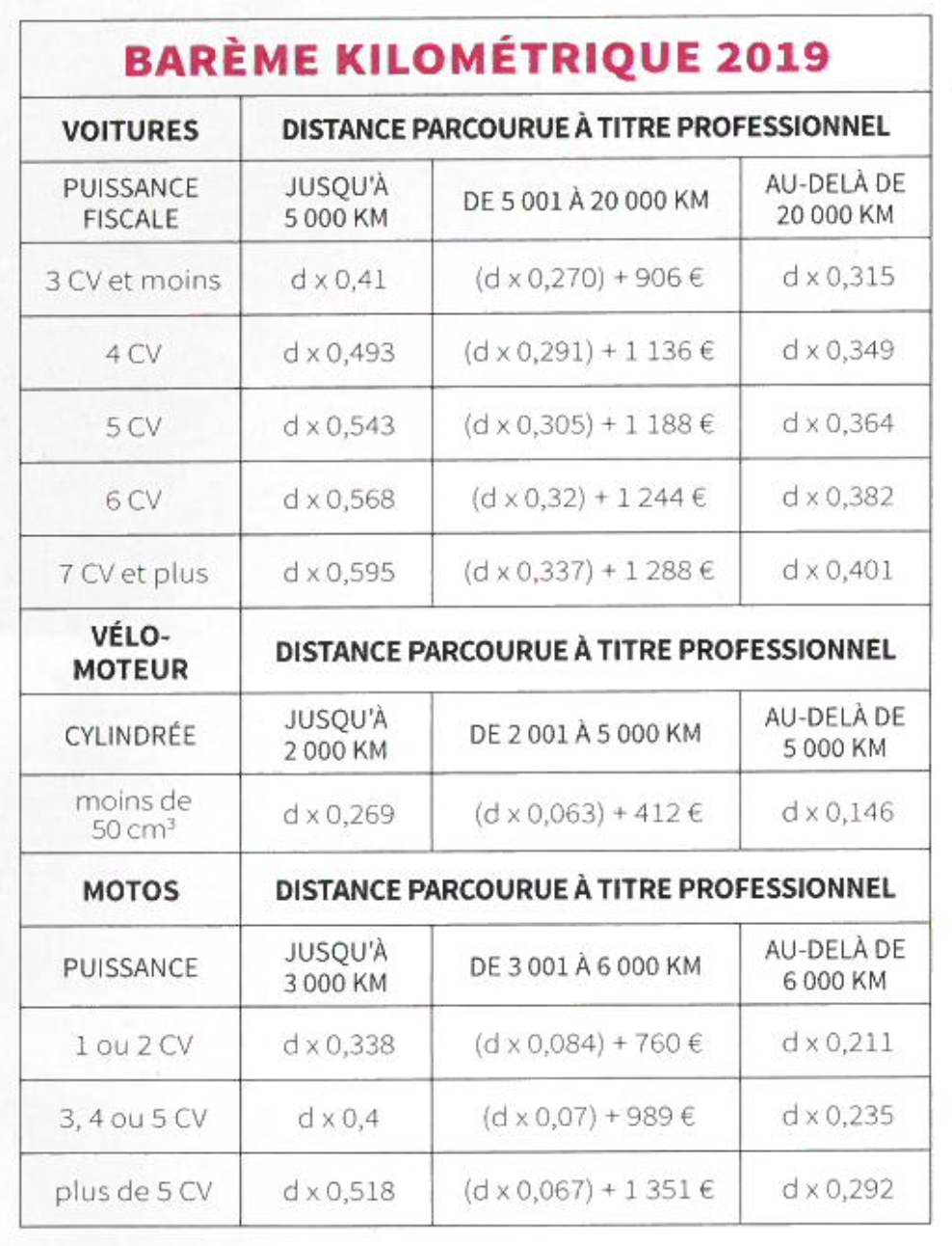 Barème Kilométrique 2019
