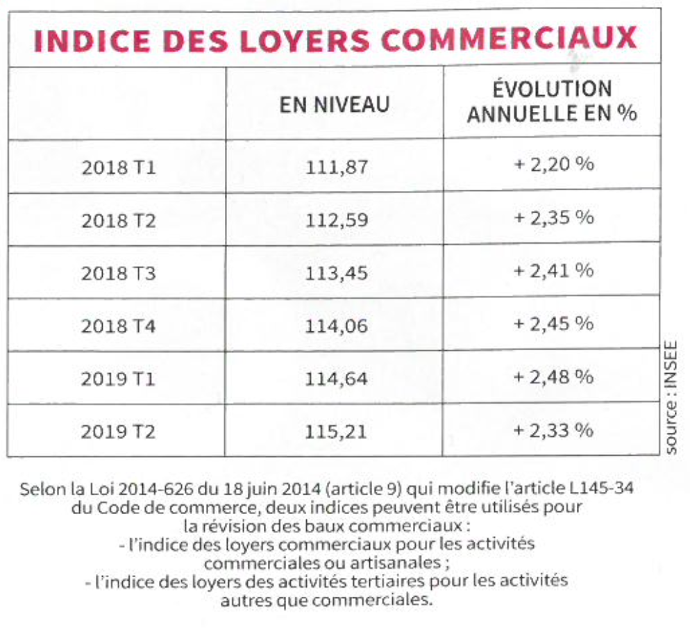 Indice des loyers commerciaux